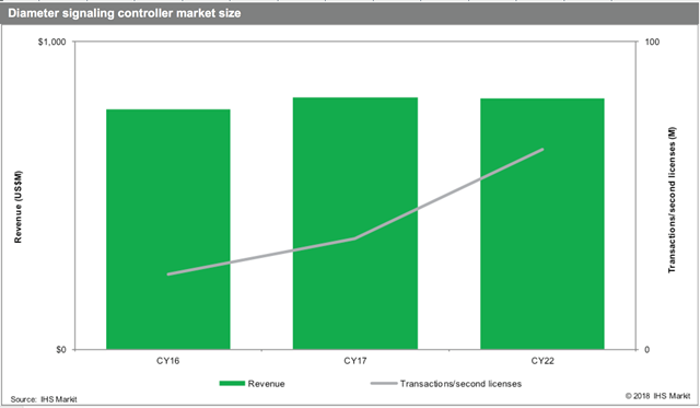 DSC market forecast