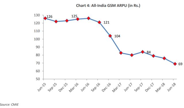 GSM operator ARPU in India 2018