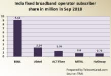 India fixed broadband operator market share Sept 2018