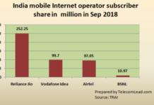 India mobile internet operator market share Sept 2018
