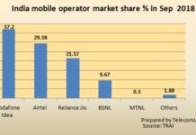 India mobile operator market share Sept 2018