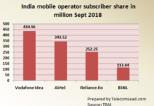 India mobile operator subscriber share Sept 2018