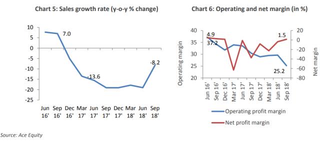 India telecom operator margin 2018