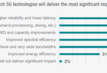 Keysight survey on 5G tech adoption 1