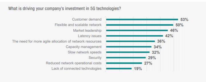 Keysight survey on 5G tech adoption -drivers