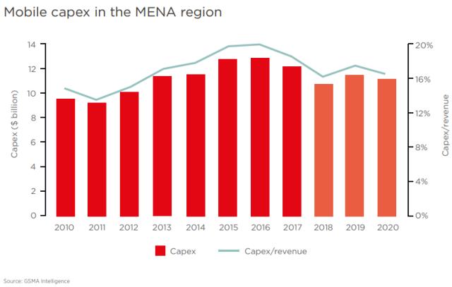 Mobile Capex in MENA region