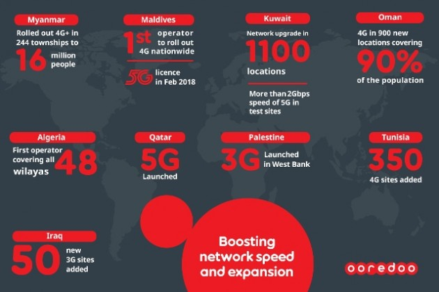 Ooredoo network speed and expansion