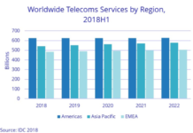 Telecom services spending forecast