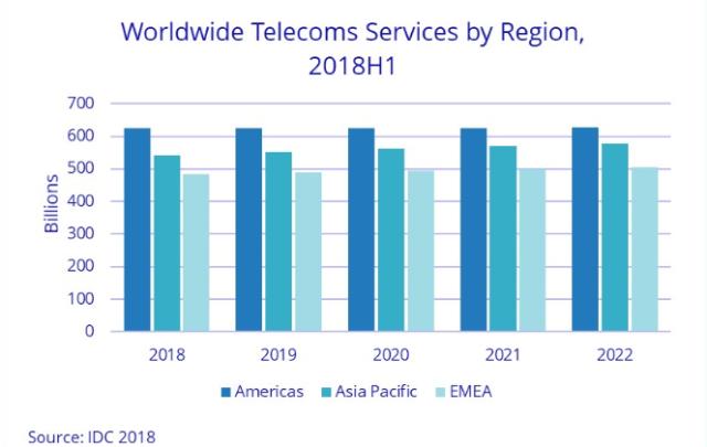 Telecom services spending forecast