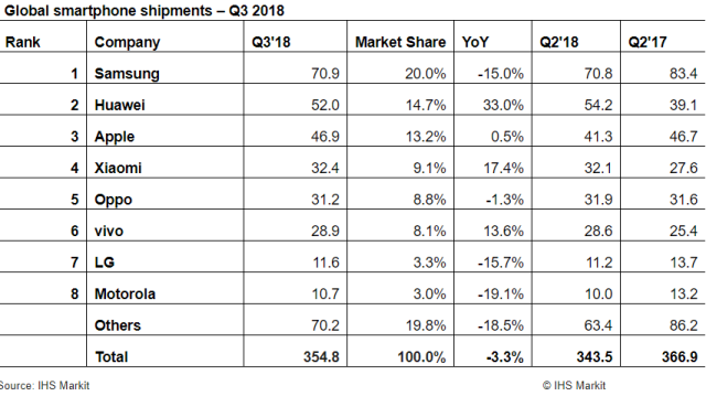 Top 8 smartphone makers Q3 2018