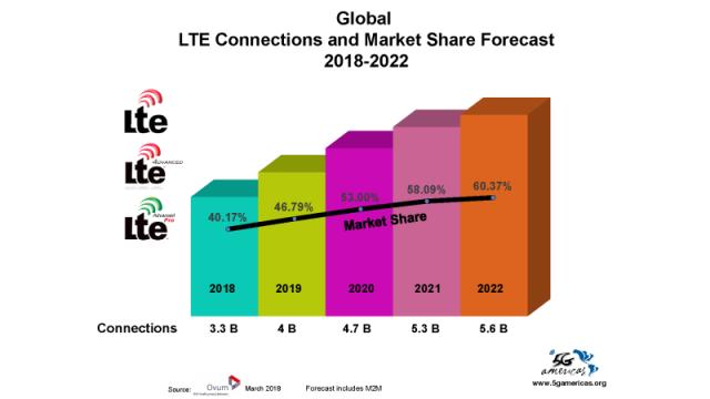 4G LTE forecast for 2022