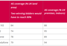 4G coverage in UK 2018 Ofcom