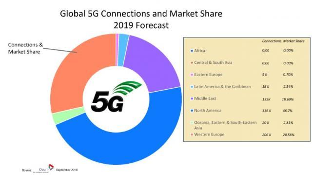 5G forecast for 2019