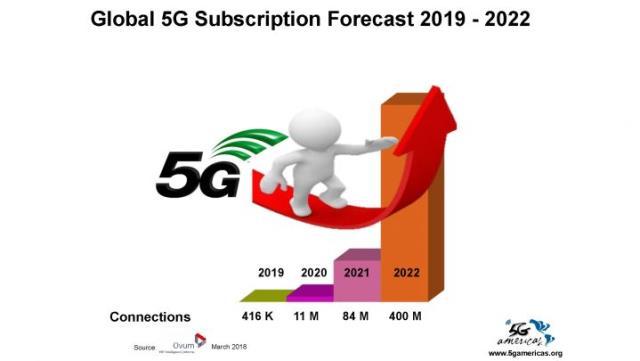 5G forecast for 2022