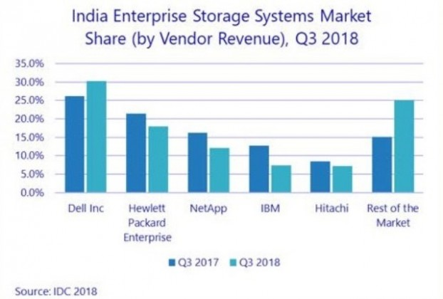 Dell India storage share Q3 2018