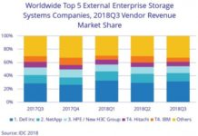 Dell share in storage market Q3 2018