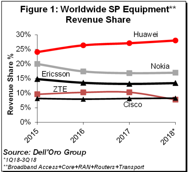 Huawei share in telecom network market 2018