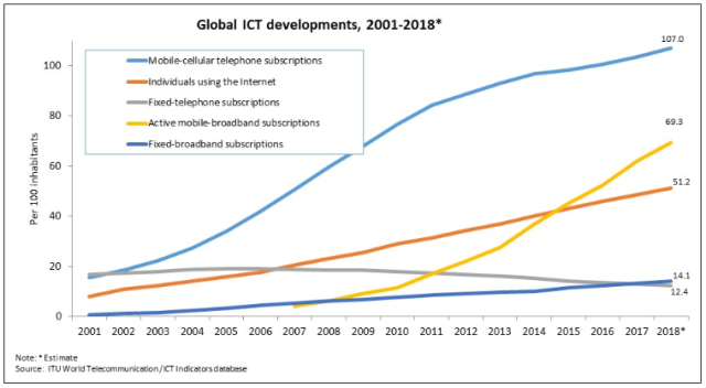 ITU statistics on mobile Internet