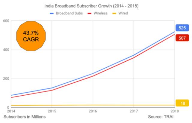 India broadband subscriber growth 2018