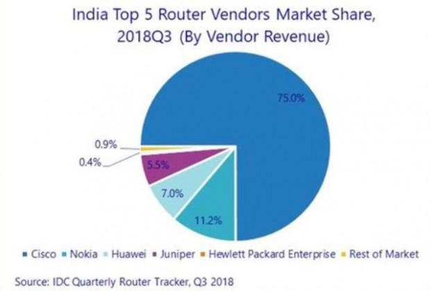 India router market Q3 2018
