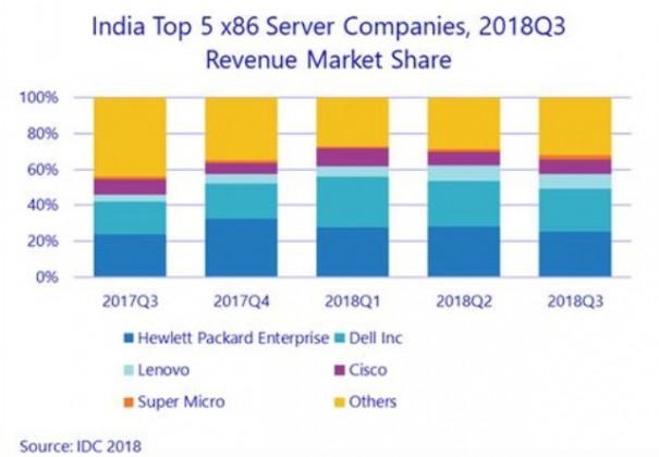 India server market Q3 2018