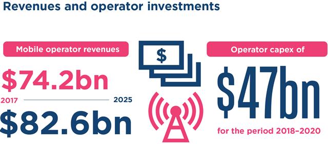 Latin America mobile operator Capex