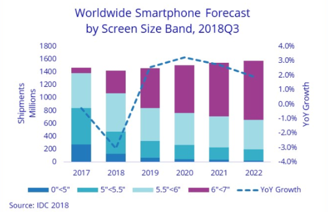 Smartphone forecast based on screen size