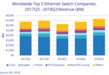 Switch market share Q3 2018