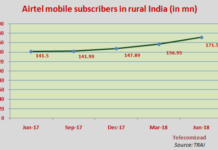 airtel mobile subscribers in rural India