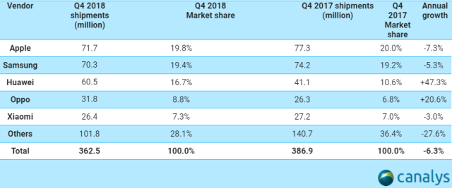 Apple smartphone share in Q4 2018