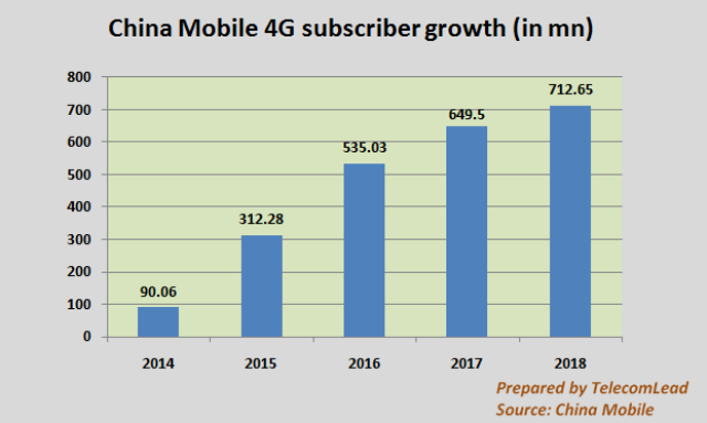 China Mobile 4G growth in years