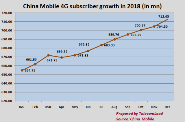 China Mobile 4G subscribers 2018
