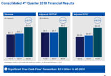 Comcast revenue Q4 2018