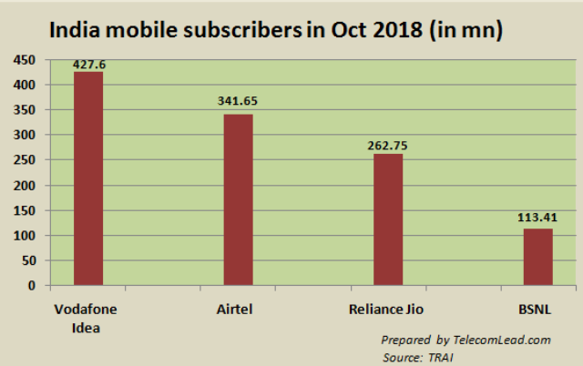 India mobile subscribers October 2018