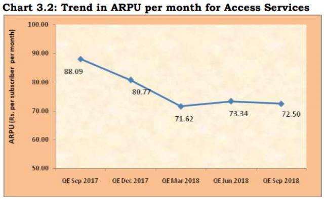 India telecom ARPU in Sept 2018