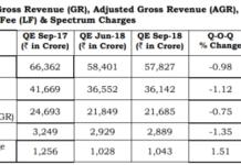 India telecom gross revenue Sept 2018