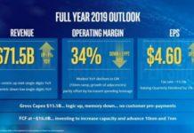 Intel revenue outlook 2019