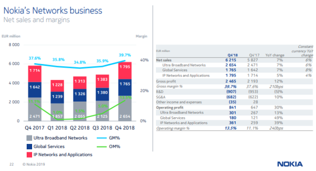 Nokia Network business revenue 2018