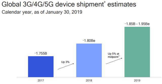 Qualcomm revenue in Dec 2018