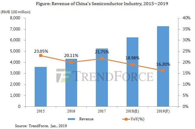 Semiconductor revenue China forecast