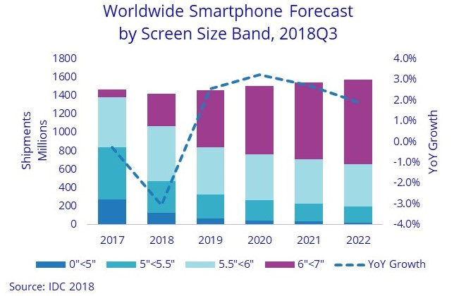 Smartphone sales forecast 2018-2022 by IDC
