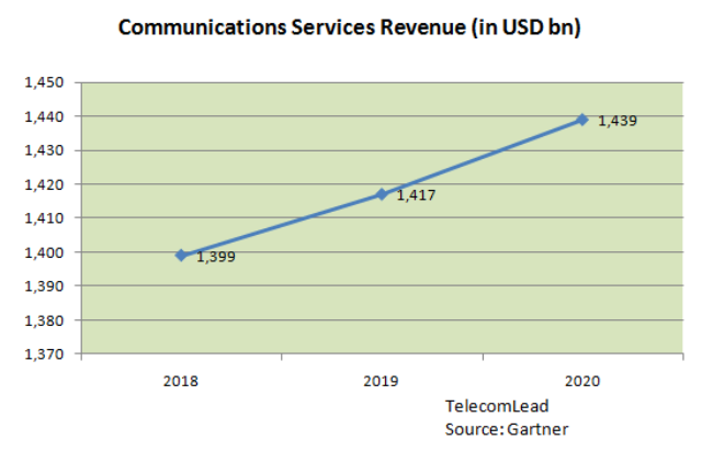 Telecommunications services market forecast
