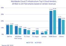 Top Cloud IT vendors in Q3 2018