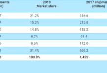 Top smartphone makers in 2018