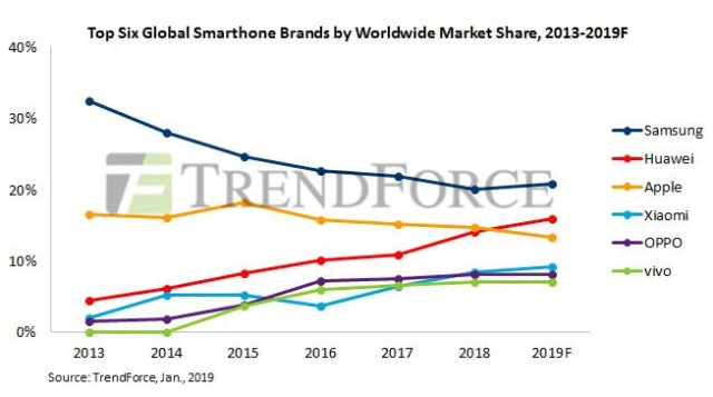 smartphone manufacturing forecast chart