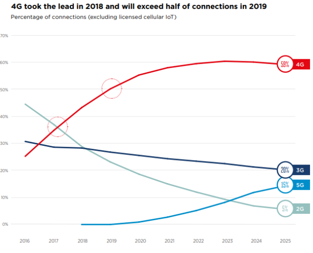 5G and 4G connections forecast