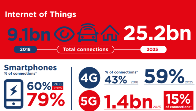 5G and IoT connection forecast