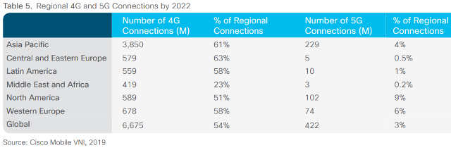 5G connection forecast Asia Pacific