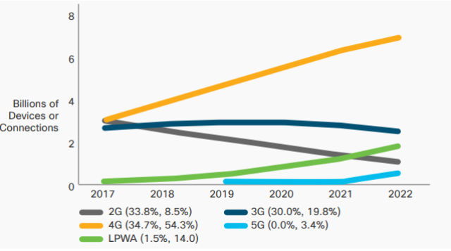 5G connections forecast from Cisco VNI