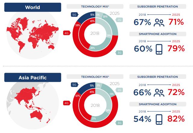 5G growth trends GSMA